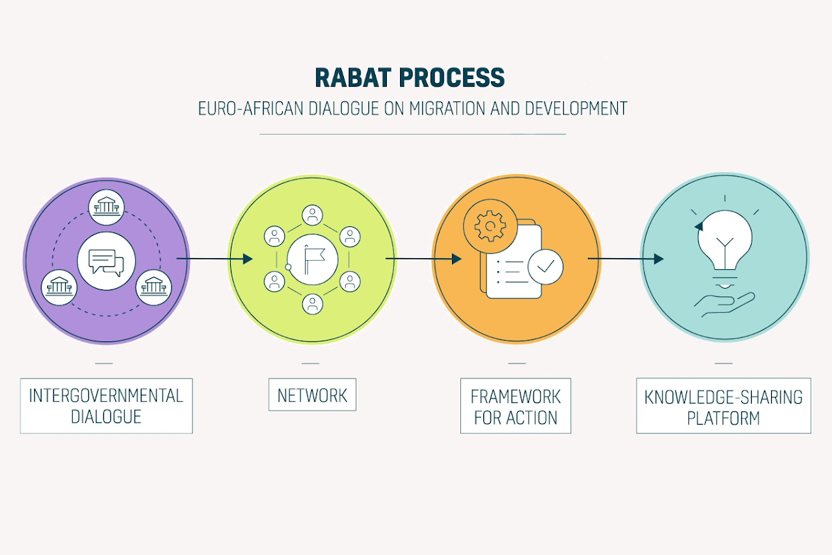 Video: The Rabat Process in a nutshell (2020)