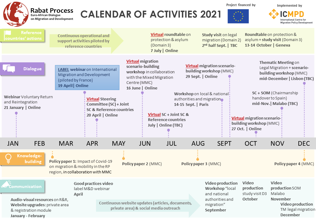 Rabat Process in action: Calendar of activities 2021