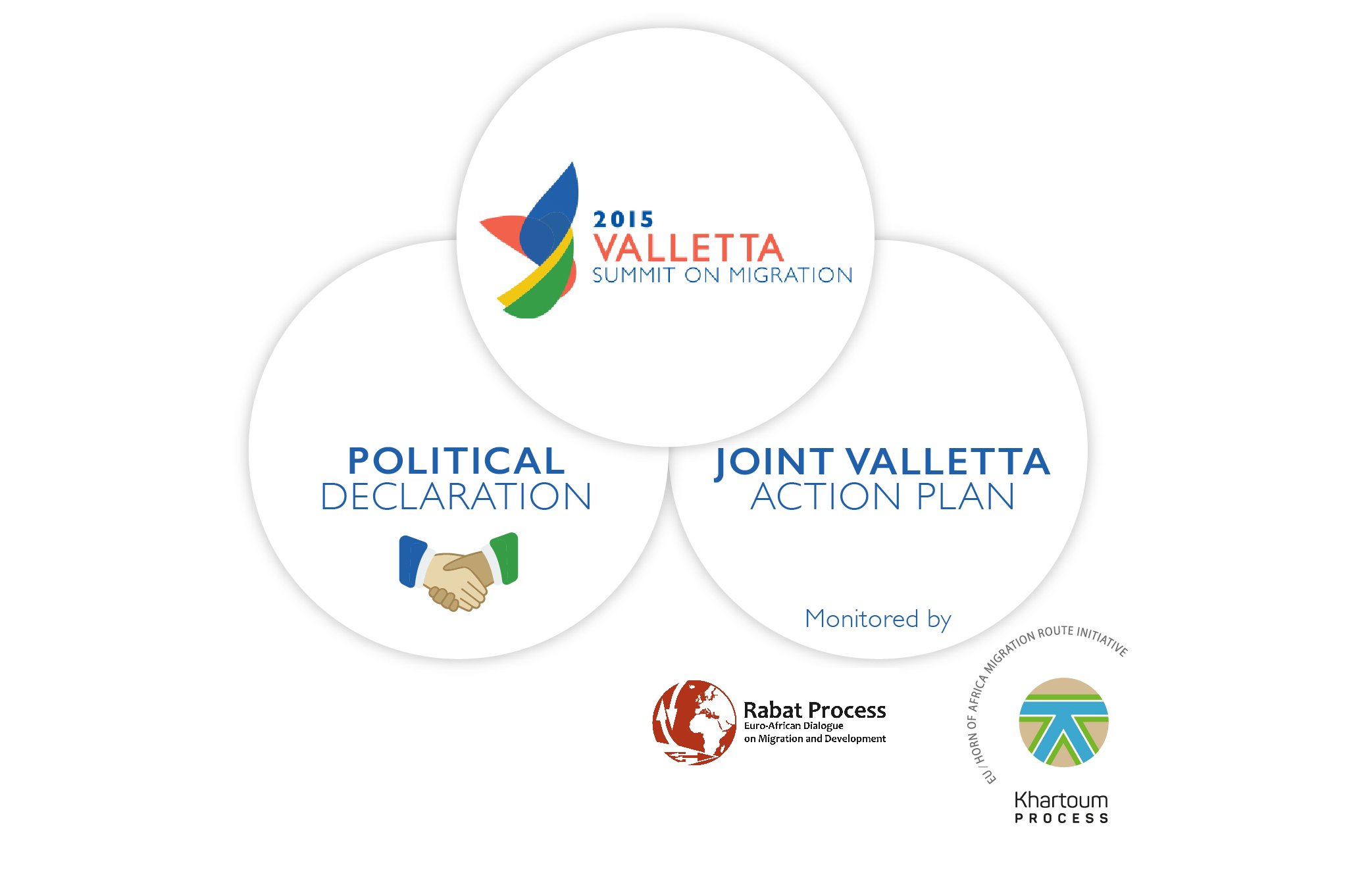 What is the Joint Valletta Action Plan?